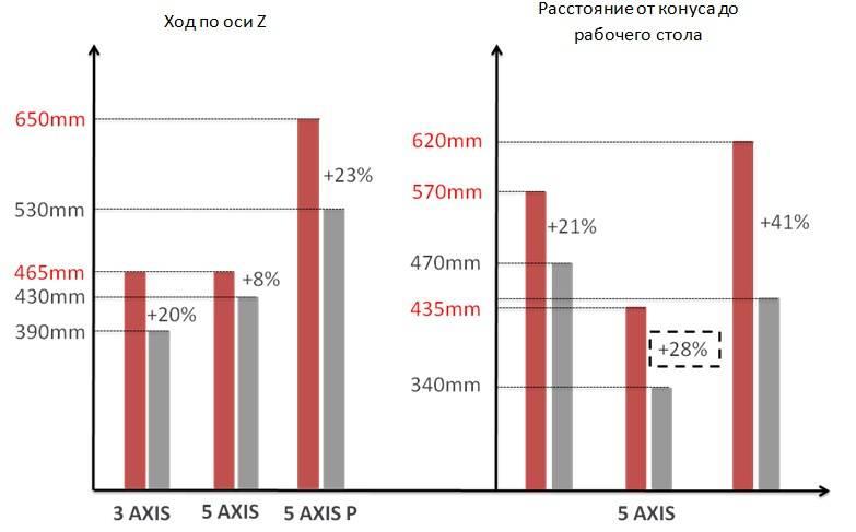 Сравнение хода по оси Z и расстояние от конуса.jpg