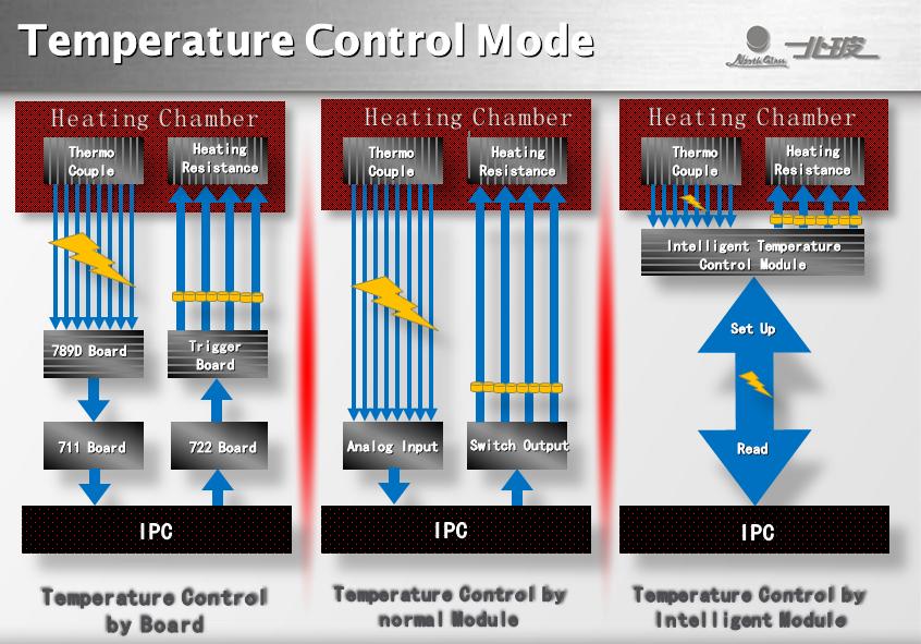 Интеллектуальная система контроля температуры